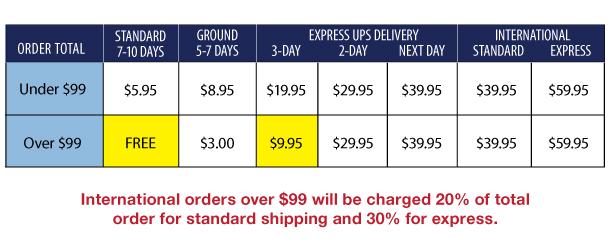 Sportif - Shipping Chart